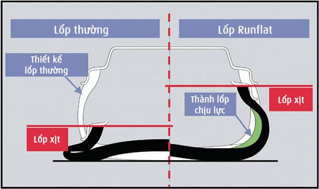 Sơ đồ so sánh lốp thường và lốp run-flat. Ảnh: Tinhte