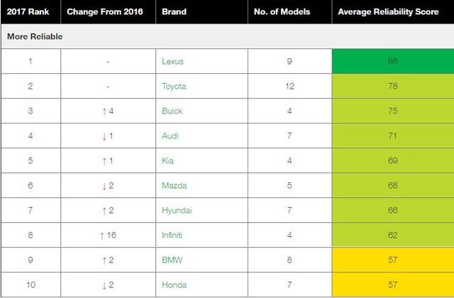 Top 10 hãng xe đáng tin cậy nhất năm 2017