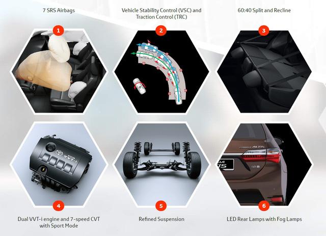 Các tính năng nổi bật của Toyota Corolla Altis 2017 tại Malaysia