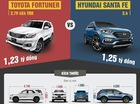 Toyota Fortuner so găng Hyundai Santa Fe ở Việt Nam