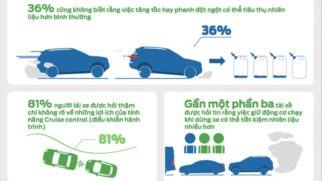 Những nhầm tưởng về tiết kiệm nhiên liệu của lái xe Việt