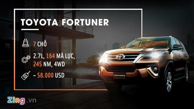 Toyota Fortuner 2017 tại VN giá ngang Lexus, Audi tại Mỹ
