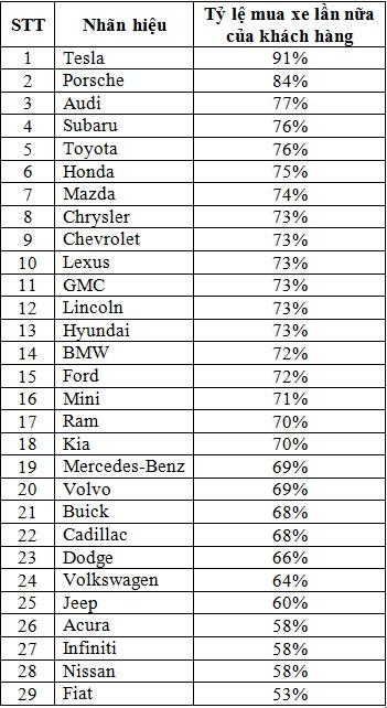 10 hãng xe được lòng khách hàng nhất năm nay - Ảnh 1.