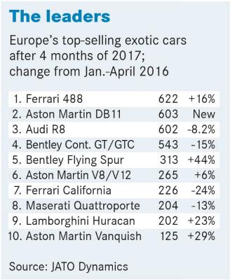 Không phải Lamborghini Huracan, đây mới là siêu xe bán chạy nhất tại châu Âu - Ảnh 2.