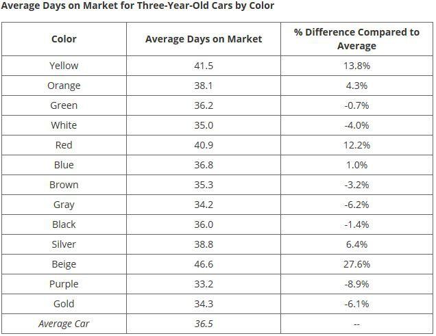 Xe cũ có giữ giá hay không còn phụ thuộc vào màu sơn ngoại thất - Ảnh 3.