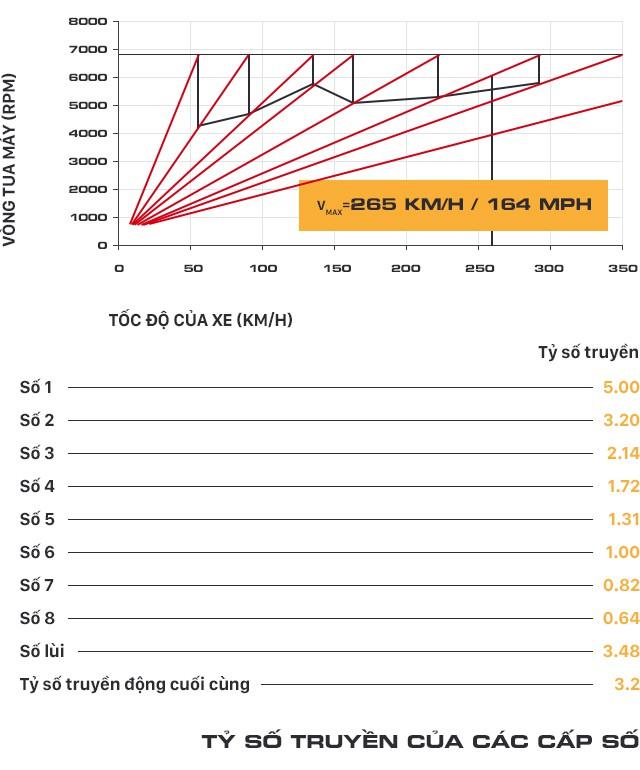 Mổ xẻ Porsche Cayenne 2018: Đột phá công nghệ trong từng tiểu tiết - Ảnh 14.