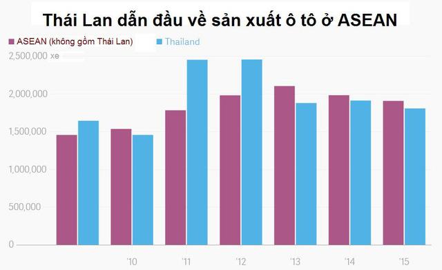 Hơn 60 năm, Thái Lan trở thành người khổng lồ ngành công nghiệp ô tô Đông Nam Á bằng cách nào? - Ảnh 1.