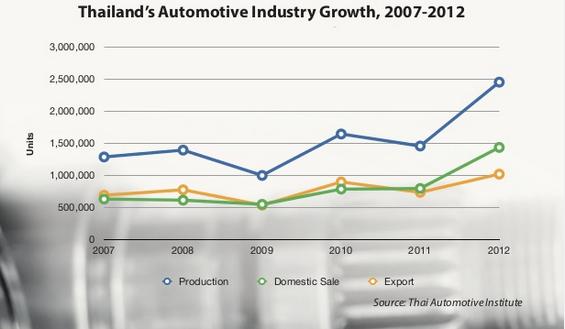 Hơn 60 năm, Thái Lan trở thành người khổng lồ ngành công nghiệp ô tô Đông Nam Á bằng cách nào? - Ảnh 2.
