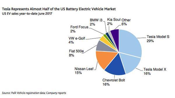 Điểm tách biệt Tesla với các hãng ô tô khác là gì? Họ chi 0 đồng cho quảng cáo - Ảnh 2.