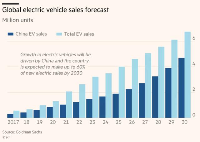 Tham vọng bá chủ ngành ô tô toàn cầu của Trung Quốc - Ảnh 1.