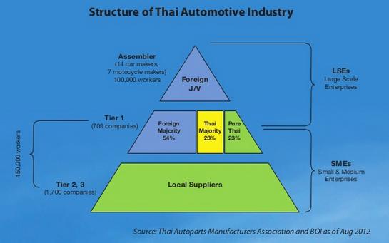 Hơn 60 năm, Thái Lan trở thành người khổng lồ ngành công nghiệp ô tô Đông Nam Á bằng cách nào? - Ảnh 3.