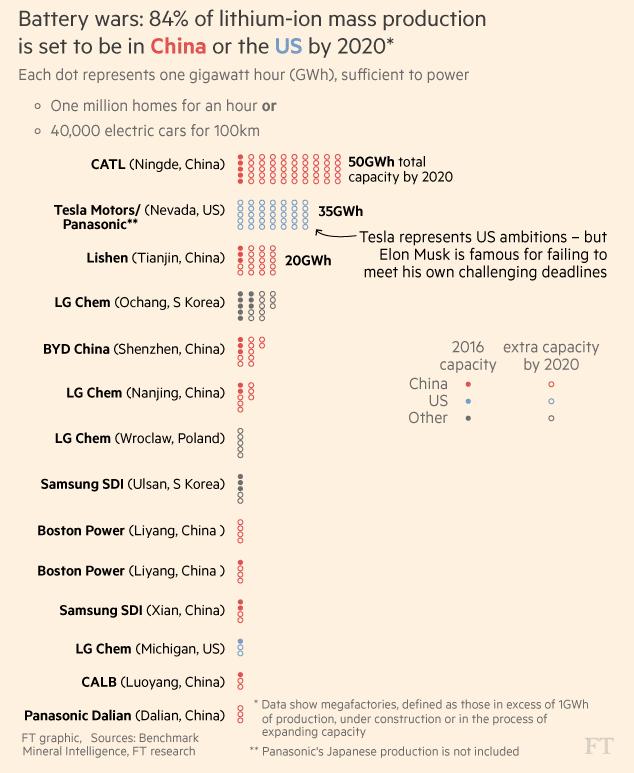 Trung Quốc, xe điện và cuộc chiến của những chiếc ắc quy - Ảnh 4.
