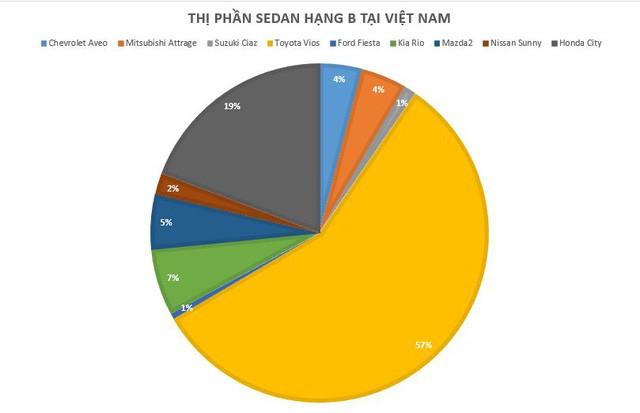 Giảm 50 triệu đồng, Nissan Sunny XV là sedan hạng B rẻ nhất Việt Nam - Ảnh 1.