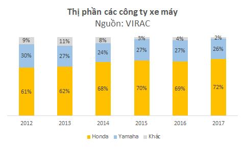 Sức hấp dẫn đưa VinFast đến thị trường xe máy: Doanh thu 120.000 tỷ, lợi nhuận 20.000 tỷ đồng mỗi năm - Ảnh 3.