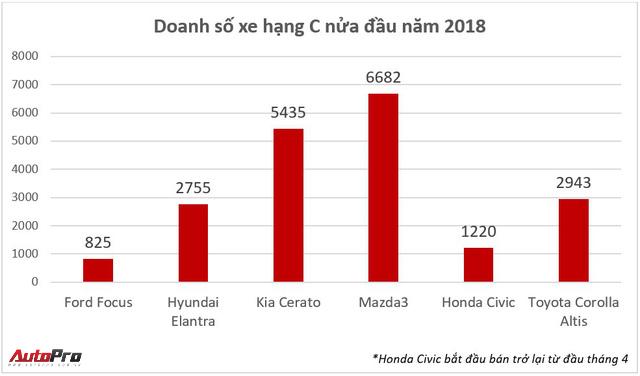 Giá Ford Focus lại xuống thấp kỷ lục, chỉ ngang Honda City - Ảnh 2.
