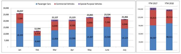 """Thị trường ô tô tháng Ngâu: Xe nhiều sẽ """"kích"""" sức mua? - Ảnh 1."""