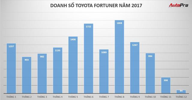 Toyota Fortuner lần đầu mất ngôi vương SUV 7 chỗ tại Việt Nam - Ảnh 1.