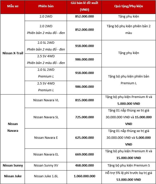 Bất chấp Nghị định 116, Nissan vẫn giảm giá xe nhập khẩu gần 200 triệu đồng - Ảnh 2.