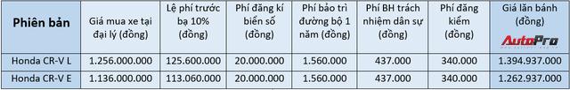 Honda CR-V 2018 có giá lăn bánh vượt mốc 1,4 tỷ đồng tại Việt Nam - Ảnh 1.