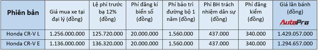 Honda CR-V 2018 có giá lăn bánh vượt mốc 1,4 tỷ đồng tại Việt Nam - Ảnh 2.