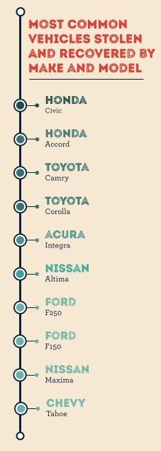 3 mẫu xe đứng đầu về tỷ lệ bị ăn trộm là Honda Civic, Honda Accord và Toyota Camry.