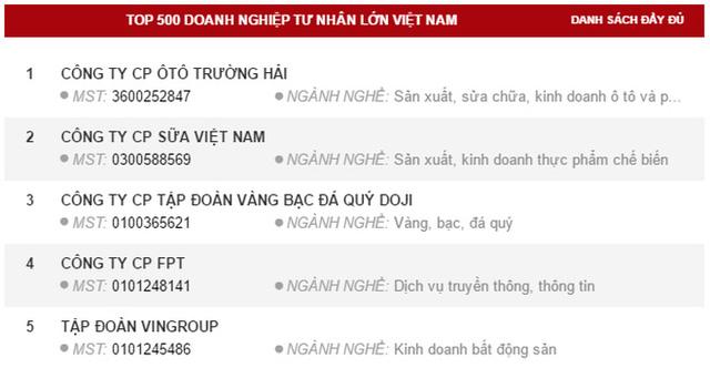 Thaco trở thành doanh nghiệp tư nhân lớn nhất Việt Nam 2016 - Ảnh 1.