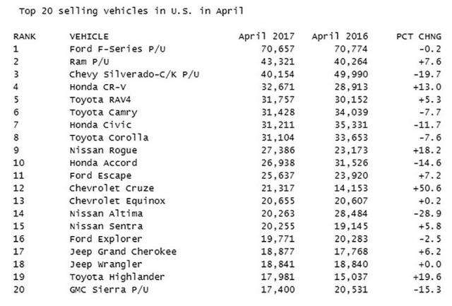 Đây là 10 mẫu xe bán chạy nhất tại Mỹ trong 4 tháng đầu năm 2017 - Ảnh 2.