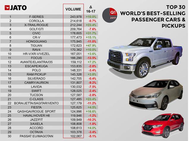 30 mẫu xe bán chạy nhất thế giới trong quý I năm 2017 - Ảnh 1.