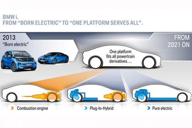 BMW và tham vọng 2 khung gầm cho mọi dòng xe - Ảnh 1.
