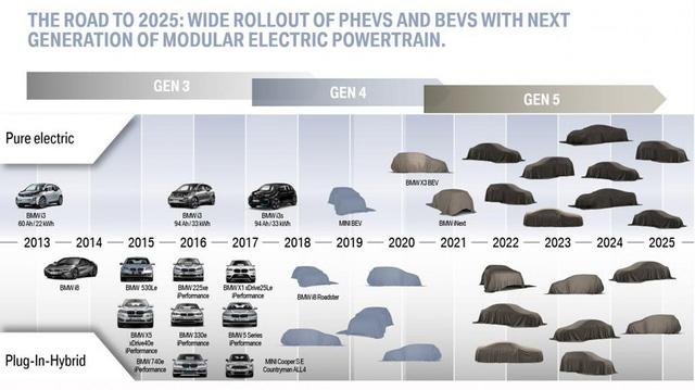BMW và tham vọng 2 khung gầm cho mọi dòng xe
