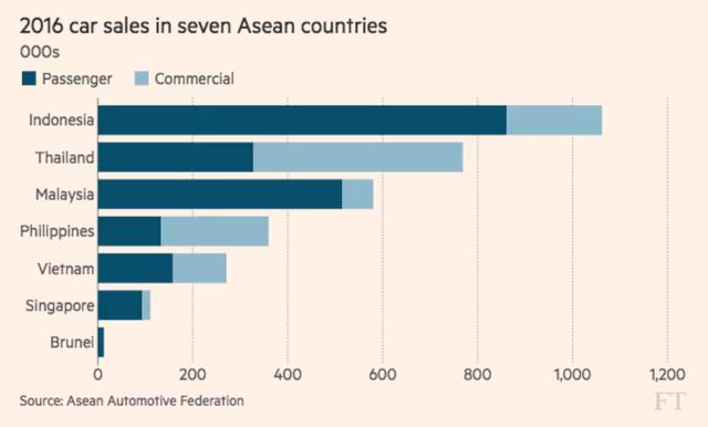Chưa thành công tại ASEAN, xe điện liệu có cửa tại Việt Nam? - Ảnh 2.