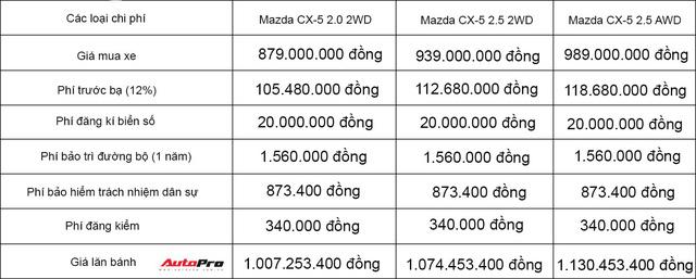 Giá lăn bánh các phiên bản của Mazda CX-5 2018 tại Việt Nam - Ảnh 1.