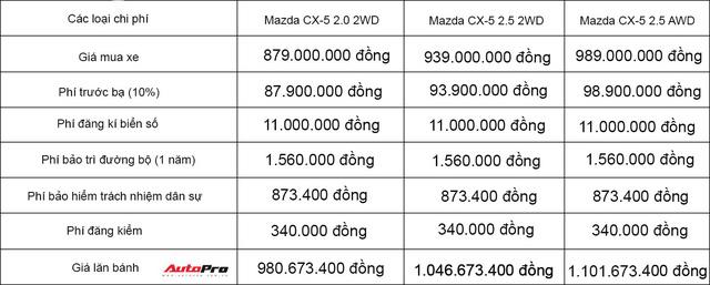 Giá lăn bánh các phiên bản của Mazda CX-5 2018 tại Việt Nam - Ảnh 2.