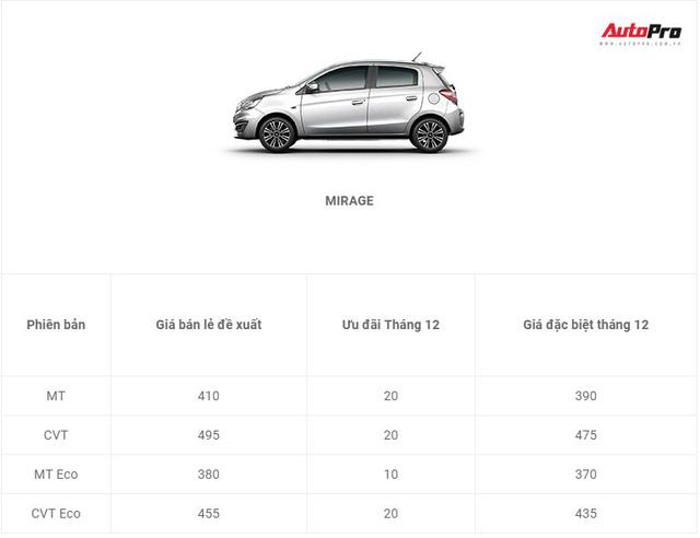 Xe Mitsubishi tiếp tục giảm giá mạnh trong tháng cuối năm - Ảnh 9.