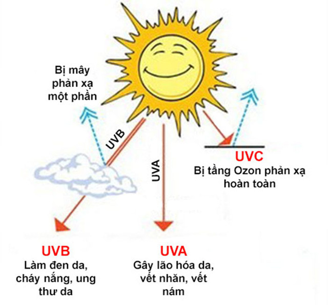 Áo chống nắng mùa hè có thực sự hiệu quả? - Ảnh 2.