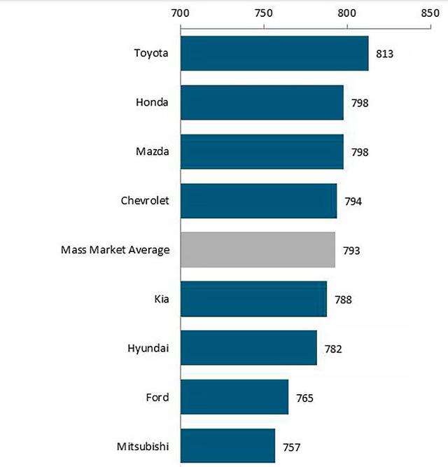 Giảm giá phản tác dụng, dịch vụ của các hãng xe tại Việt Nam tụt dốc - Ảnh 4.