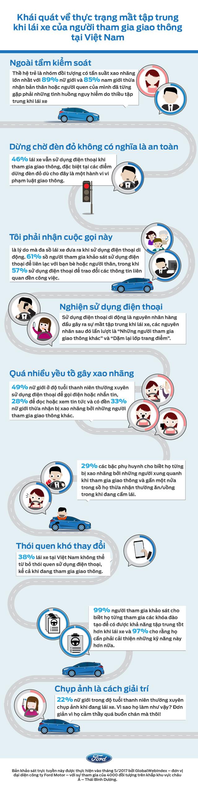 87% giới trẻ Việt Nam gặp tai nạn giao thông do mất tập trung khi lái xe - Ảnh 1.