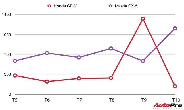Xả hết kho, doanh số Honda CR-V lao dốc không phanh - Ảnh 1.