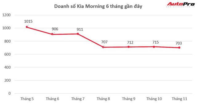 Giảm giá chưa giúp Kia Morning lật ngược thế cờ với Hyundai Grand i10 - Ảnh 2.