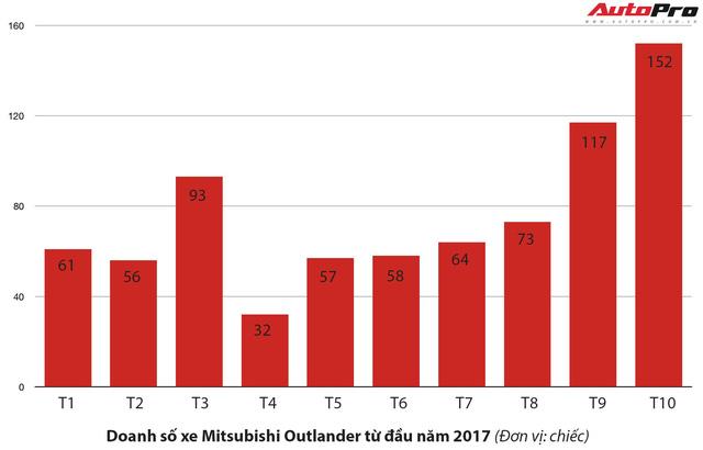 Chuyển sang lắp ráp, Mitsubishi Outlander giảm giá 165 triệu đồng - Ảnh 2.