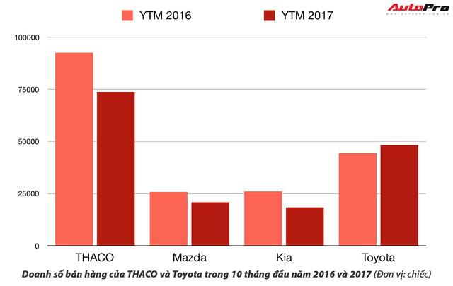 Toyota vs Trường Hải: Cuộc đua thị phần khó đoán trong năm 2018 - Ảnh 2.