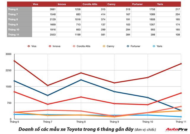 Giảm giá mạnh, Toyota Altis bán vượt Kia Cerato, phả hơi nóng lên Mazda3 - Ảnh 3.