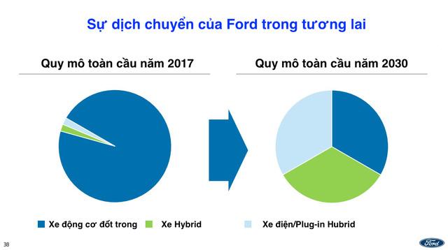 Ford tính khai tử xe con, tập trung sản xuất SUV, bán tải - Ảnh 2.