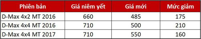 Isuzu D-Max giảm mạnh 210 triệu đồng: rẻ nhất phân khúc bán tải - Ảnh 1.