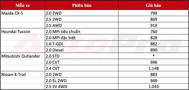 Phím F5 quyết định phân khúc crossover 5 chỗ tại Việt Nam trước 2018 - ảnh 4