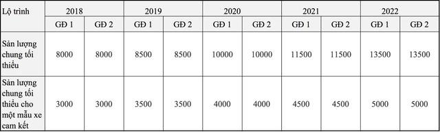Xe Mazda, Kia, Hyundai và Toyota thêm cơ hội giảm giá từ năm 2018 - Ảnh 1.