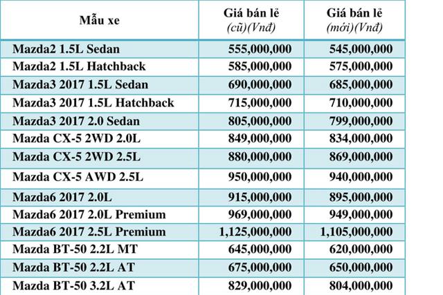 Từ 1/8, mua xe Mazda, Kia ở đại lý nào giá cũng như nhau, giá xe tiếp tục giảm - Ảnh 4.