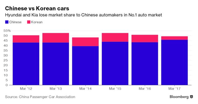 Khách hàng Trung Quốc lạnh nhạt với Hyundai và Kia - Ảnh 2.