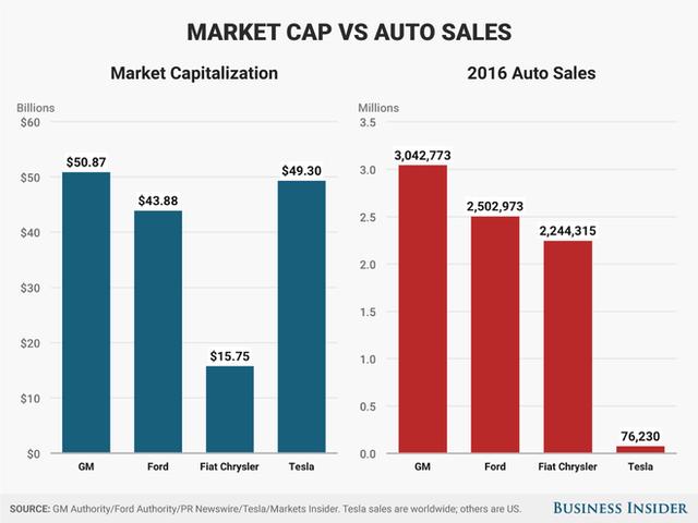 Tesla sẽ tạo nên câu chuyện vĩ đại nhất lịch sử ngành ôtô và trở thành thế lực đáng sợ cho các nhà sản xuất truyền thống - Ảnh 2.
