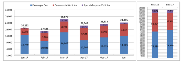 Ô tô liên tục xuống giá, người Việt mua hơn 24.000 xe trong tháng 6 - Ảnh 1.